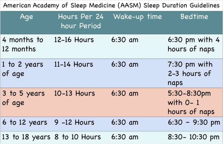 Sleep duration guidelines for children